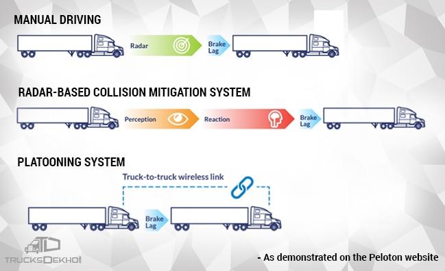 Truck Platooning History Benefits Future